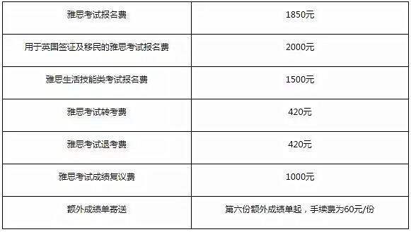 """""""2016雅思考试费用调整""""title=""""2016雅思考试费用.jpg"""""""
