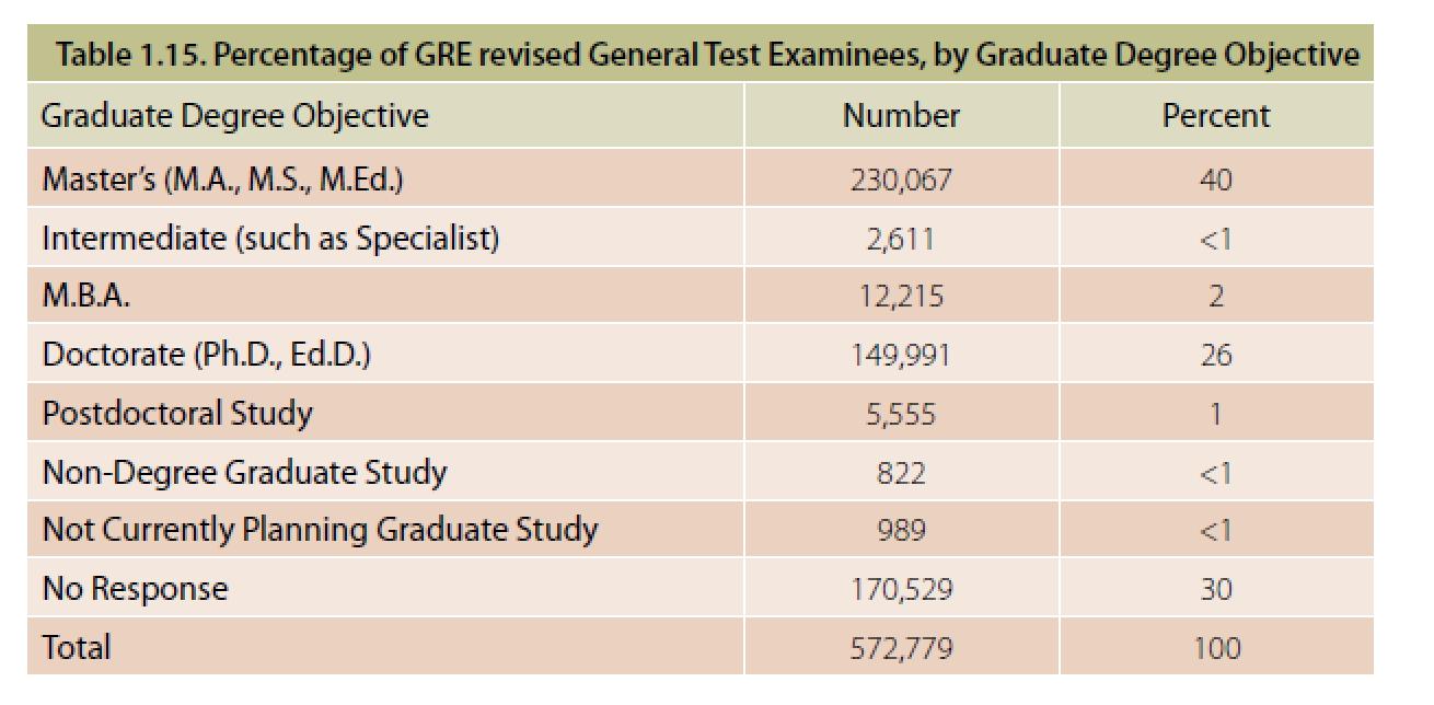 2015年GRE考试趋势预测及备考建议