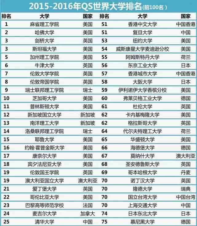 2017年的QS世界大学排名中,排名前100位的大学有半数位于美国(总共有32所大学)或者英国(总共有18所大学)。接下来是澳大利亚,有六所大学位列世界前100名,日本有五所大学位列世界前100名。加拿大、德国、中国、中国香港、韩国和瑞士各有四所大学进入世界前100名,瑞典有三所大学。 其他有大学进入世界前100名的国家有法国、荷兰、新加坡(每个国家都各有两所大学位列世界大学前100名),此外还有阿根廷、比利时、丹麦、芬兰、爱尔兰、新西兰和中国台湾(这些国家和地区各有一所大学进入世界前100名)。 201