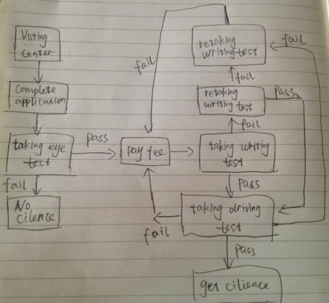 2013年10月12日雅思写作回忆 小作文流程图