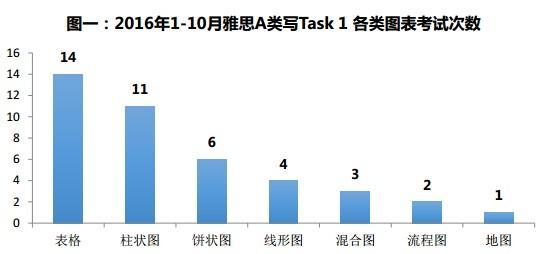 雅思写作Task1各类考试题型对比