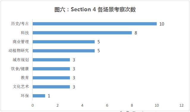 """""""雅思听力Section4各场景分布"""""""