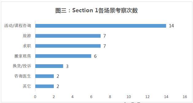 """""""雅思听力Section1各场景分布"""""""