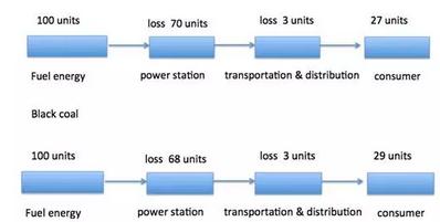 雅思写作流程图