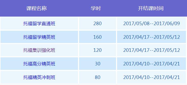 重庆环球托福课程