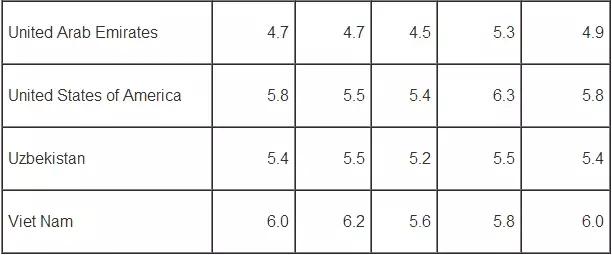 2017年上半年全球雅思考试数据分析