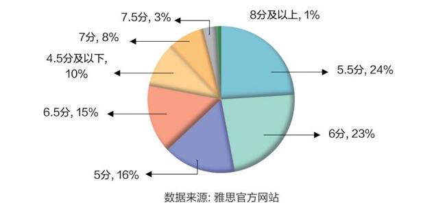 2018雅思考试干货资料-中国大陆考生雅思A类考试分数段占比