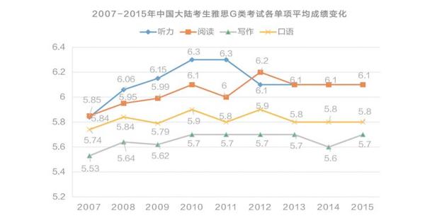 2018雅思考试干货资料-中国大陆考生雅思G类考试各项平均成绩