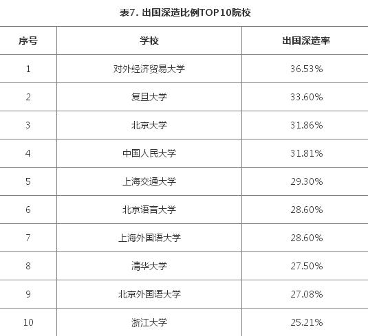 2017中国出国留学发展状况-出国深造比例top10院校