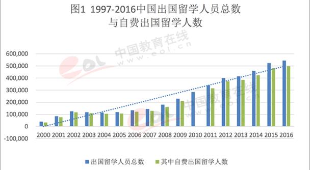 2017出国留学发展状况-出国留学人数持续增长