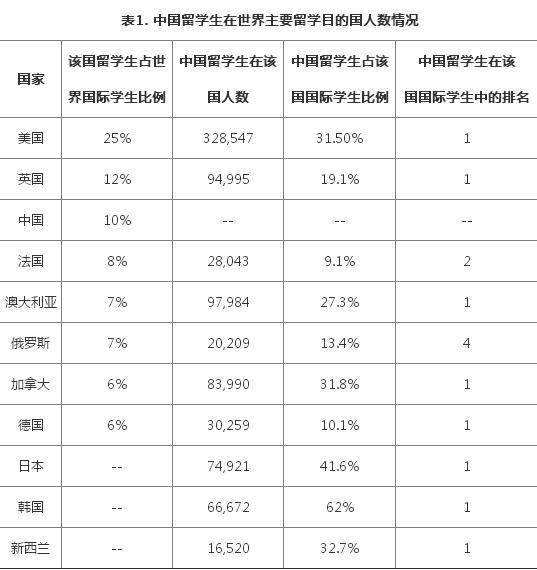 2017出国留学发展状况调查-中国留学生主要留学目的国人数情况