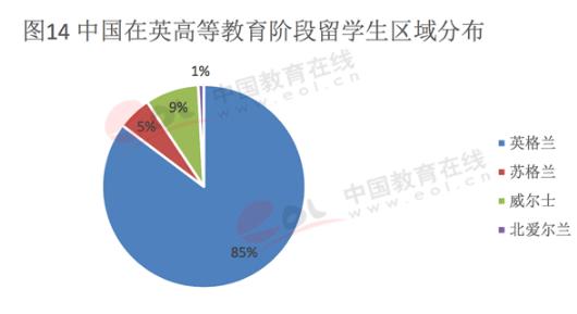 2017年中国出国留学发展情况-英国留学生主要分布地区