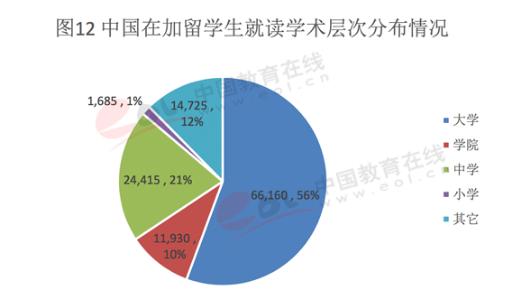 2017中国出国留学人数占比-中国在加拿大留学人群