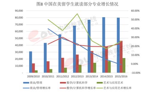 2017年中国出国留学发展状况-中国赴美选择艺术与应用艺术的留学生增长率最为迅猛