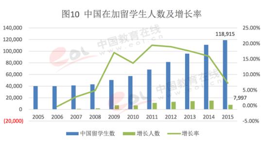 2017中国出国留学发展状况-中国学生在加拿大留学人数情况