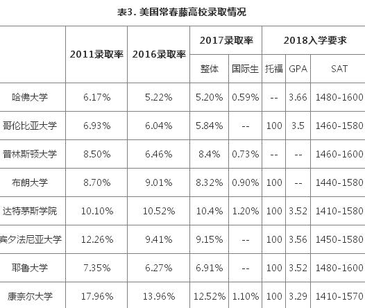 2017中国留学发展状况-美国各高校录取率情况