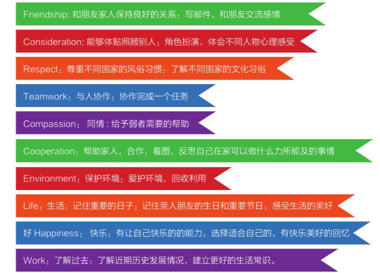 重庆西侨小学英语培训课程介绍