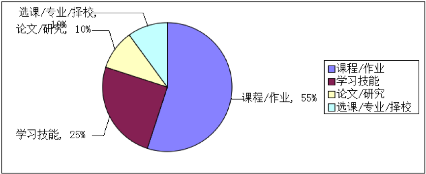 014年1-5月雅思听力高频场景及词汇分析